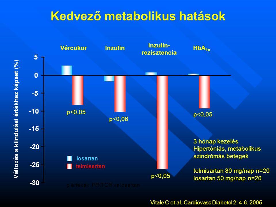 Vércukor Inzulin Inzulin- rezisztencia HbA 1c p<0,05 p<0,06 p<0,05 Változás a kiindulási értékhez képest (%) 3 hónap kezelés Hipertóniás, metabolikus szindrómás betegek telmisartan 80 mg/nap n=20 losartan 50 mg/nap n=20 p értékek: PRITOR vs losartan 5 0 -5 -10 -15 -20 -25 -30 losartan telmisartan Kedvező metabolikus hatások Vitale C et al.