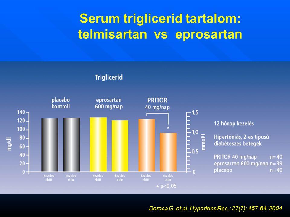 Serum triglicerid tartalom: telmisartan vs eprosartan Derosa G.