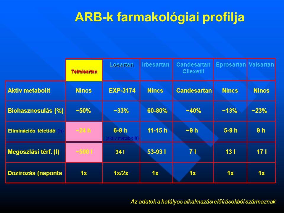 Valsartan Telmisartan LosartanIrbesartanCandesartan Cilexetil Eprosartan ARB-k farmakológiai profilja Az adatok a hatályos alkalmazási előírásokból származnak Aktiv metabolitNincs EXP-3174 Nincs Candesartan Nincs Nincs Biohasznosulás (%) ~50% ~33% 60-80% ~40% ~13% ~23% Eliminációs féletidő (h) ~24 h 6-9 h 11-15 h ~9 h 5-9 h 9 h (aktív metabolit) Megoszlási térf.