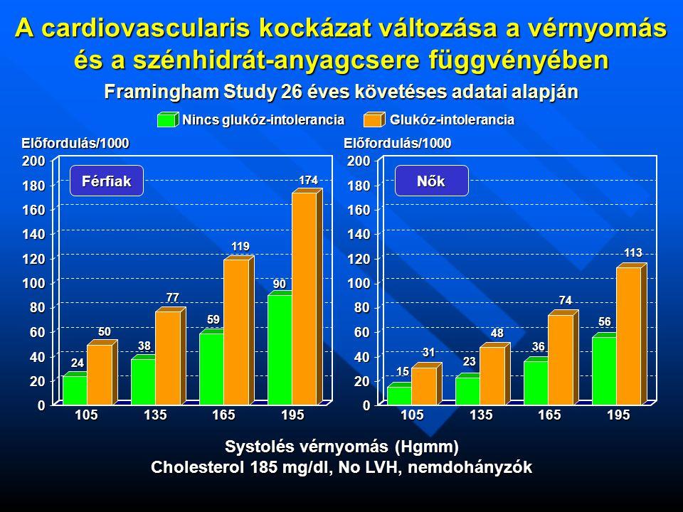 0 20 40 60 80 100 120 140 160 180 200 A cardiovascularis kockázat változása a vérnyomás és a szénhidrát-anyagcsere függvényében 0 20 40 60 80 100 120 140 160 180 200 Framingham Study 26 éves követéses adatai alapján Nincs glukóz-intolerancia Glukóz-intolerancia Férfiak Előfordulás/1000Előfordulás/1000 105135165195105135165195 Systolés vérnyomás (Hgmm) Cholesterol 185 mg/dl, No LVH, nemdohányzók 24 50 38 77 59 119 90 174 15 31 23 48 36 74 56 113 Nők