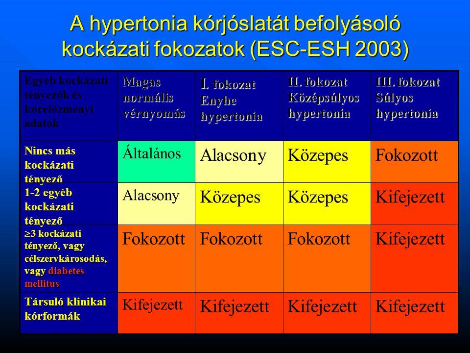 A hypertonia kórjóslatát befolyásoló kockázati fokozatok (ESC-ESH 2003) Kifejezett Társuló klinikai kórformák KifejezettFokozott  3 kockázati tényező, vagy célszervkárosodás, vagy diabetes mellitus KifejezettKözepes Alacsony 1-2 egyéb kockázati tényező FokozottKözepesAlacsony Általános Nincs más kockázati tényező III.