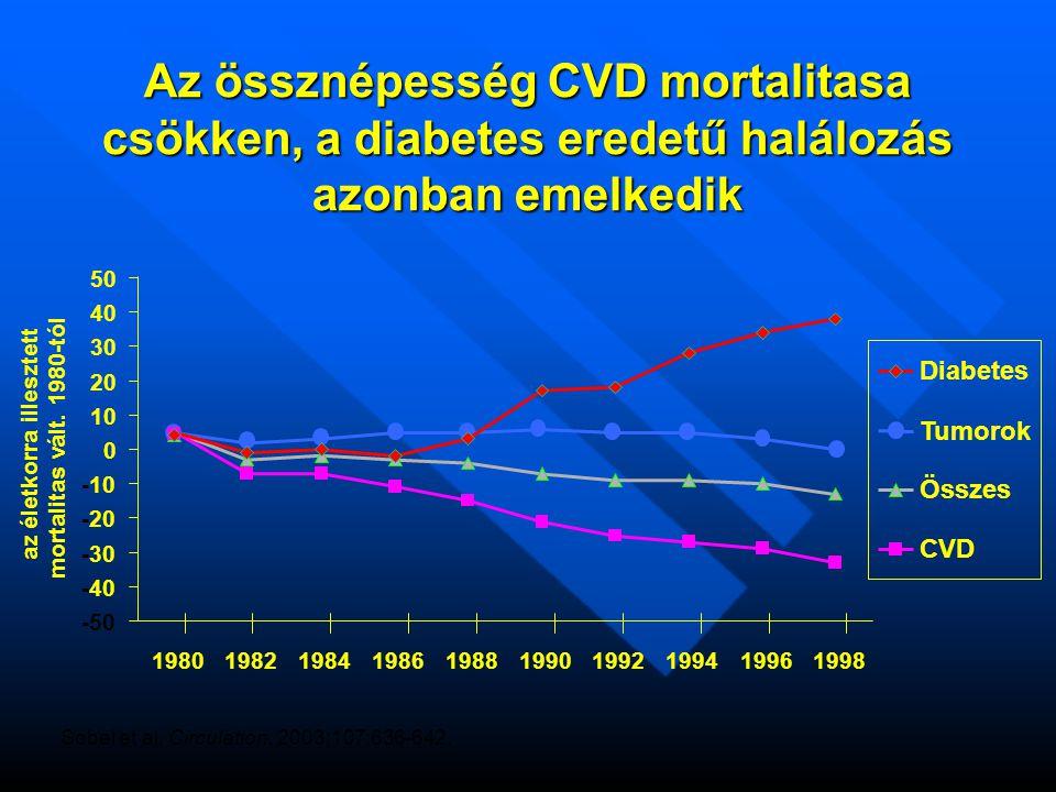 Az össznépesség CVD mortalitasa csökken, a diabetes eredetű halálozás azonban emelkedik Sobel et al.