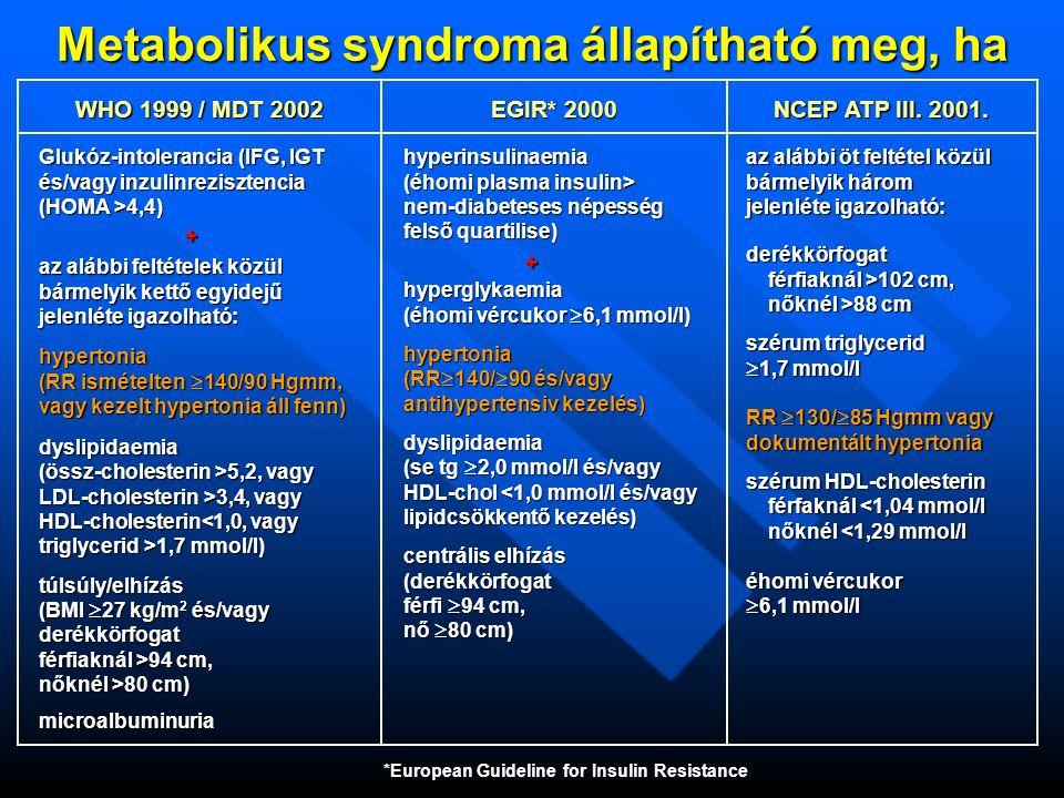 Metabolikus syndroma állapítható meg, ha WHO 1999 / MDT 2002 EGIR* 2000 NCEP ATP III.