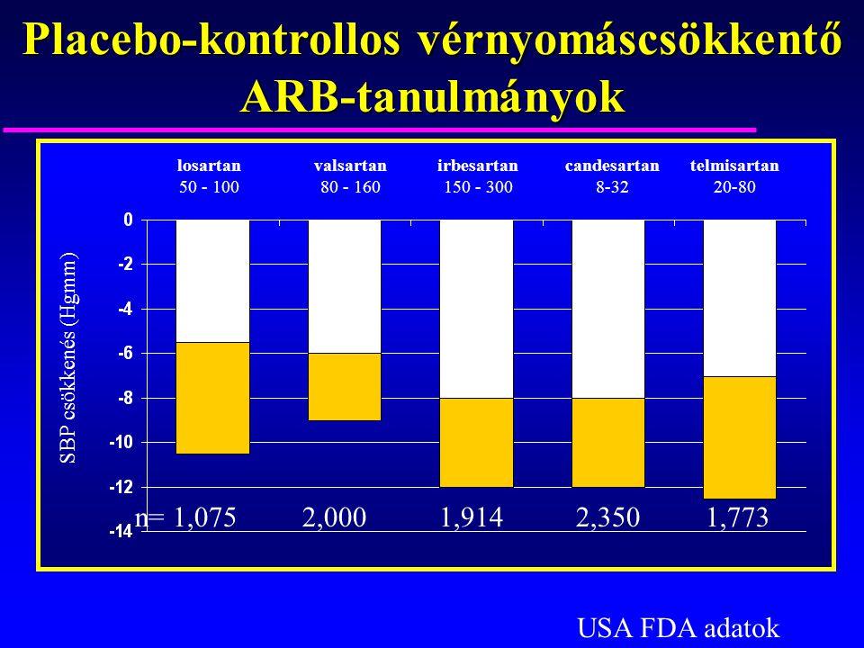 Placebo-kontrollos vérnyomáscsökkentő ARB-tanulmányok SBP csökkenés (Hgmm) losartan 50 - 100 valsartan 80 - 160 irbesartan 150 - 300 candesartan 8-32