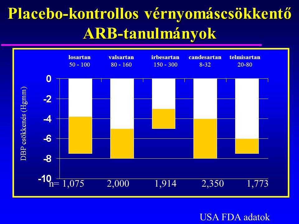 Placebo-kontrollos vérnyomáscsökkentő ARB-tanulmányok losartan 50 - 100 valsartan 80 - 160 irbesartan 150 - 300 candesartan 8-32 telmisartan 20-80 DBP