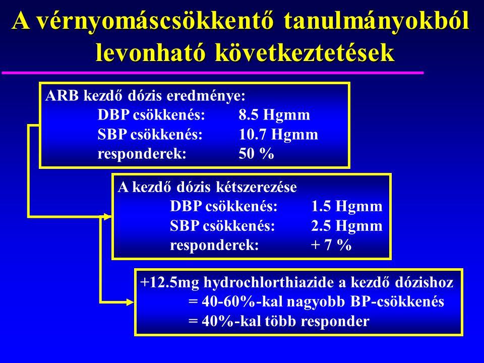 A vérnyomáscsökkentő tanulmányokból levonható következtetések ARB kezdő dózis eredménye: DBP csökkenés:8.5 Hgmm SBP csökkenés:10.7 Hgmm responderek:50