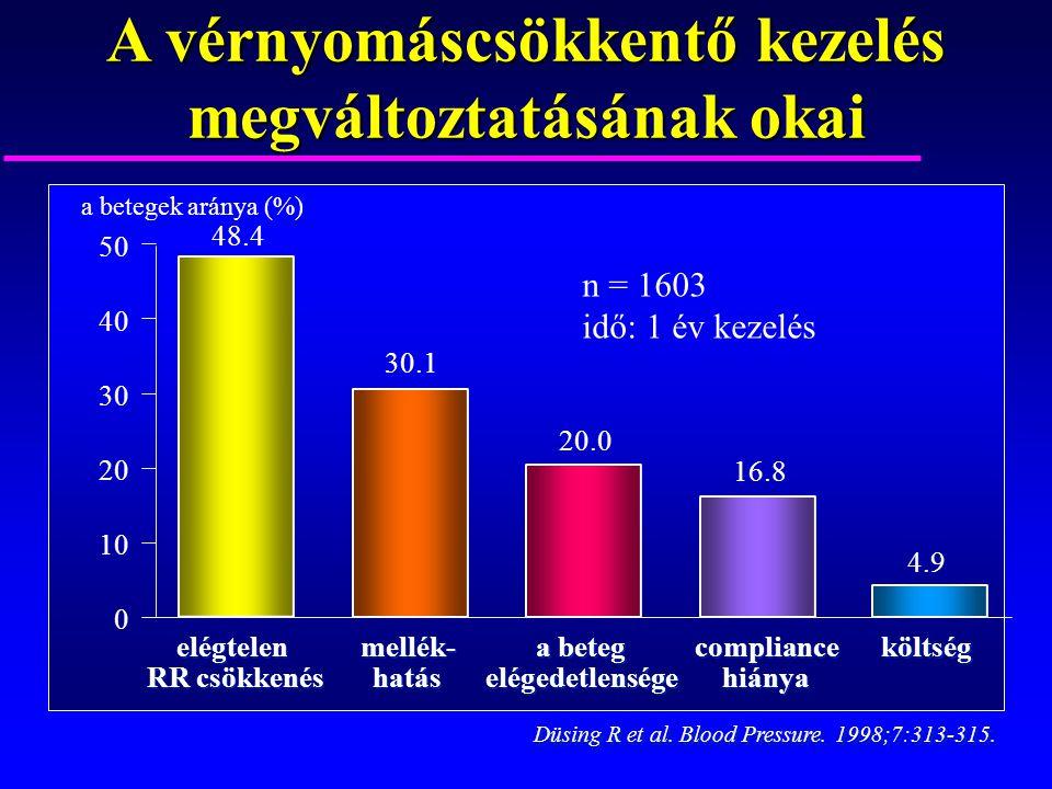 elégtelen RR csökkenés elégtelen RR csökkenés 48.4 0 10 20 30 40 50 Düsing R et al. Blood Pressure. 1998;7:313-315. mellék- hatás mellék- hatás 30.1 a