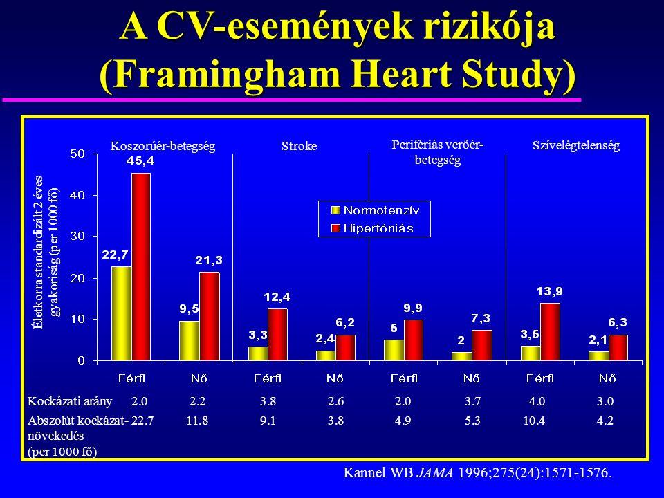 A CV-események rizikója (Framingham Heart Study) Koszorúér-betegségStroke Perifériás verőér- betegség Szívelégtelenség Életkorra standardizált 2 éves