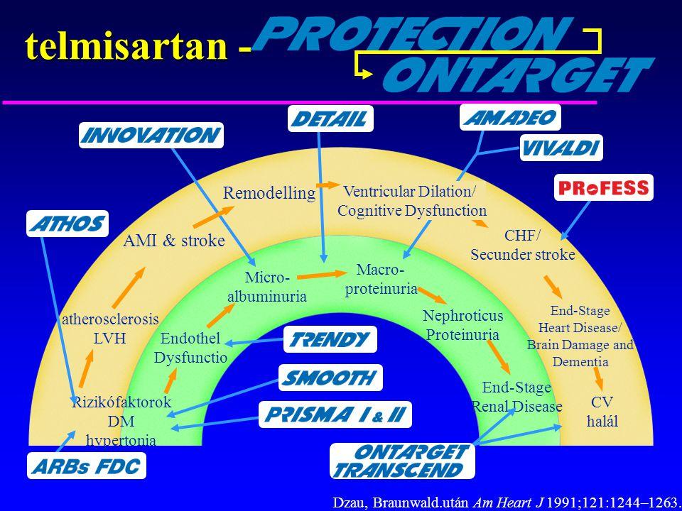 telmisartan - CV halál End-Stage Heart Disease/ Brain Damage and Dementia End-Stage Renal Disease Rizikófaktorok DM hypertonia Endothel Dysfunctio Mic
