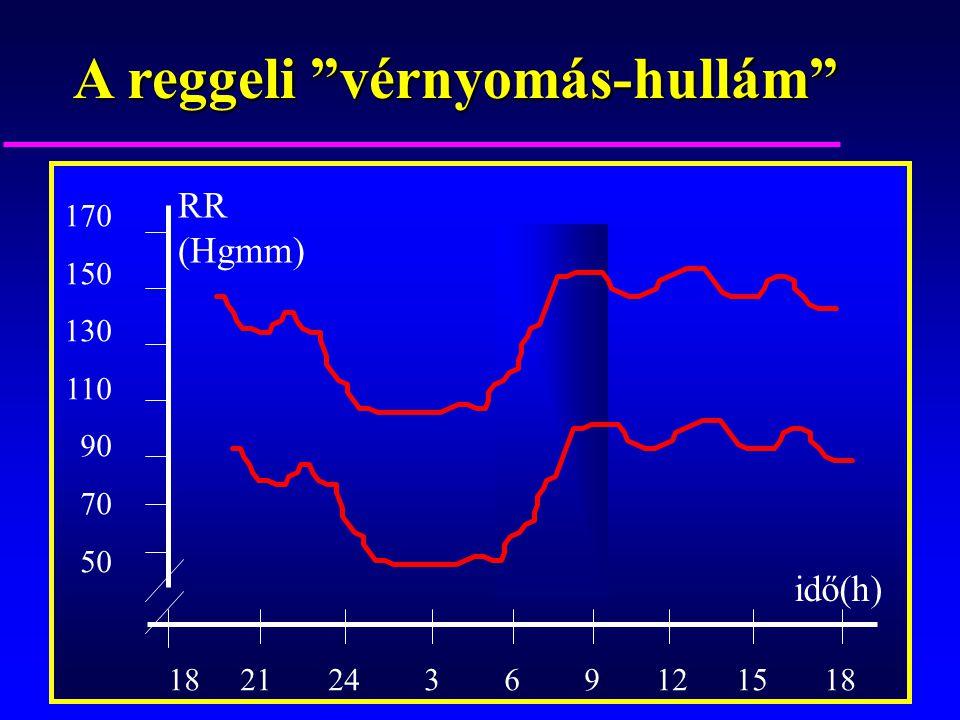 """A reggeli """"vérnyomás-hullám"""" RR (Hgmm) idő(h) 18 21 24 3 6 9 12 15 18 170 150 130 110 90 70 50"""