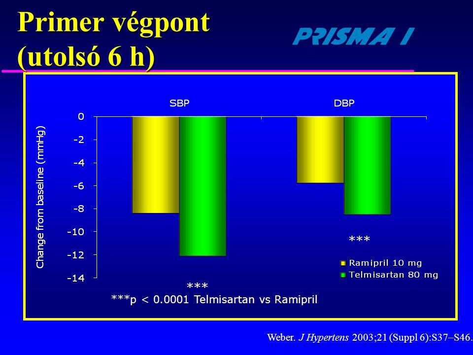 Primer végpont (utolsó 6 h) ***p < 0.0001 Telmisartan vs Ramipril *** Weber. J Hypertens 2003;21 (Suppl 6):S37–S46.