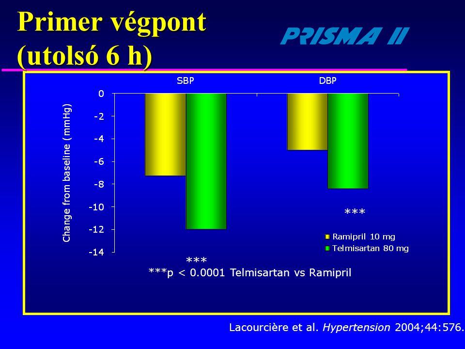 ***p < 0.0001 Telmisartan vs Ramipril *** Lacourcière et al. Hypertension 2004;44:576. Primer végpont (utolsó 6 h)