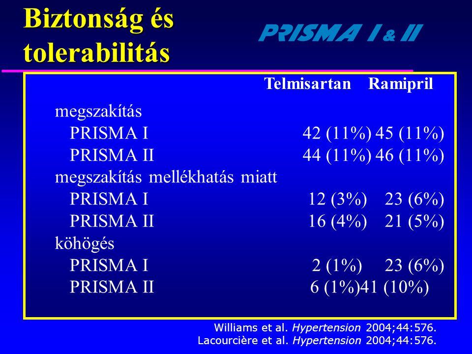 megszakítás PRISMA I42 (11%)45 (11%) PRISMA II44 (11%)46 (11%) megszakítás mellékhatás miatt PRISMA I12 (3%)23 (6%) PRISMA II16 (4%)21 (5%) köhögés PR