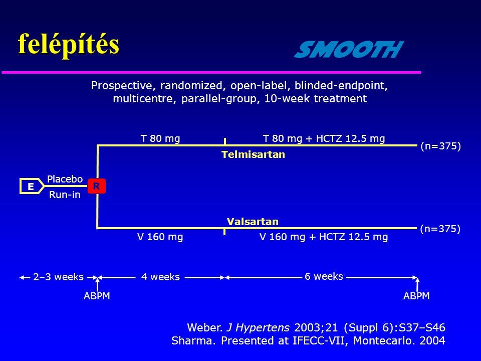felépítés 2–3 weeks ABPM 4 weeks 6 weeks Prospective, randomized, open-label, blinded-endpoint, multicentre, parallel-group, 10-week treatment E R Pla