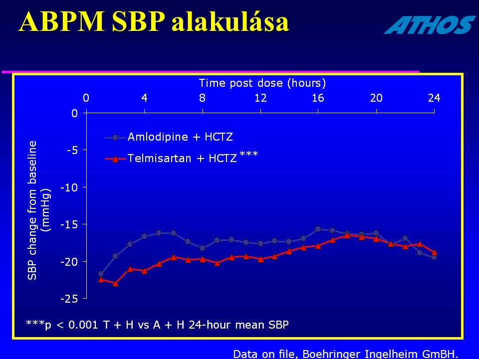 SBP change from baseline (mmHg) Data on file, Boehringer Ingelheim GmBH. ***p < 0.001 T + H vs A + H 24-hour mean SBP *** ABPM SBP alakulása