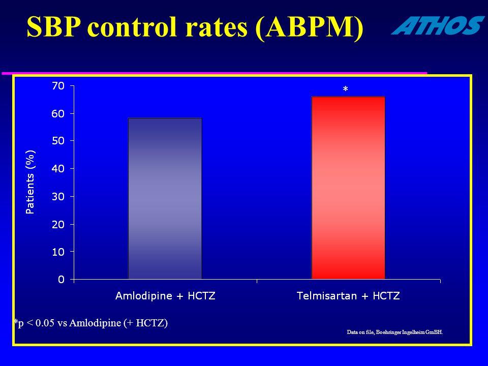 SBP control rates (ABPM) *p < 0.05 vs Amlodipine (+ HCTZ) * Data on file, Boehringer Ingelheim GmBH.