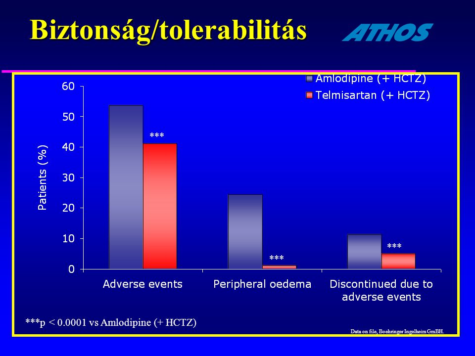 Biztonság/tolerabilitás ***p < 0.0001 vs Amlodipine (+ HCTZ) *** Data on file, Boehringer Ingelheim GmBH.