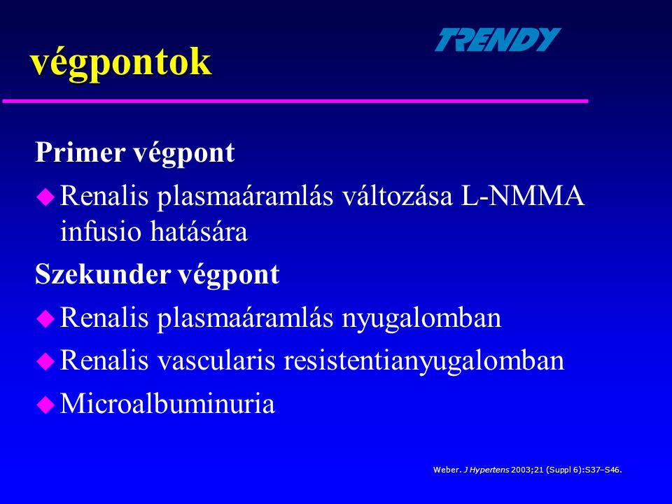 Primer végpont u Renalis plasmaáramlás változása L-NMMA infusio hatására Szekunder végpont u Renalis plasmaáramlás nyugalomban u Renalis vascularis re