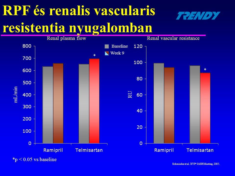 *p < 0.05 vs baseline mL/min * Schmieder et al. XVI th IASH Meeting, 2005. RPF és renalis vascularis resistentia nyugalomban Baseline Week 9 * RU Rena
