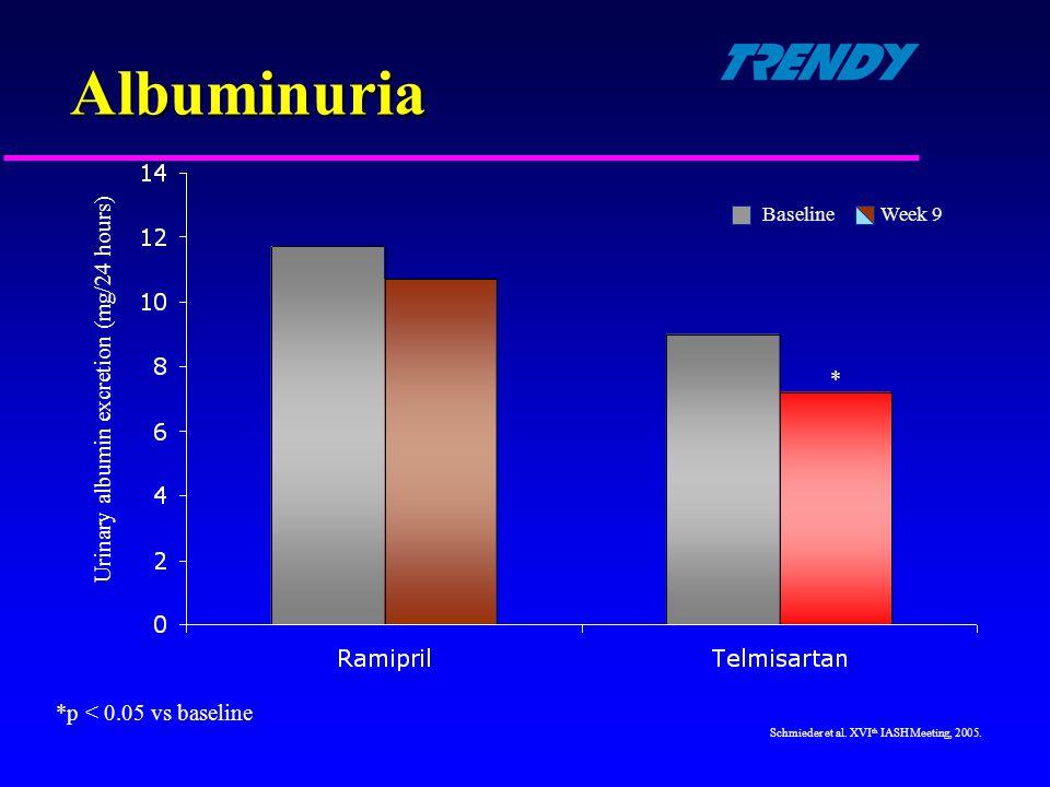 *p < 0.05 vs baseline Urinary albumin excretion (mg/24 hours) * Schmieder et al. XVI th IASH Meeting, 2005. Albuminuria BaselineWeek 9