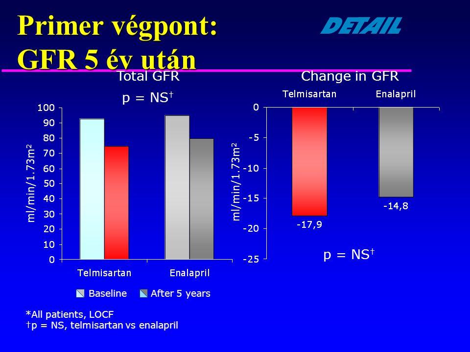 Total GFR *All patients, LOCF †p = NS, telmisartan vs enalapril p = NS † Change in GFR p = NS † BaselineAfter 5 years Primer végpont: GFR 5 év után Ba