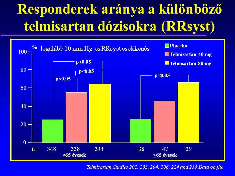 Responderek aránya a különböző telmisartan dózisokra (RRsyst) 348 338344384739 >65 évesek<65 évesek legalább 10 mm Hg-es RRsyst csökkenés p<0.05 Telmi