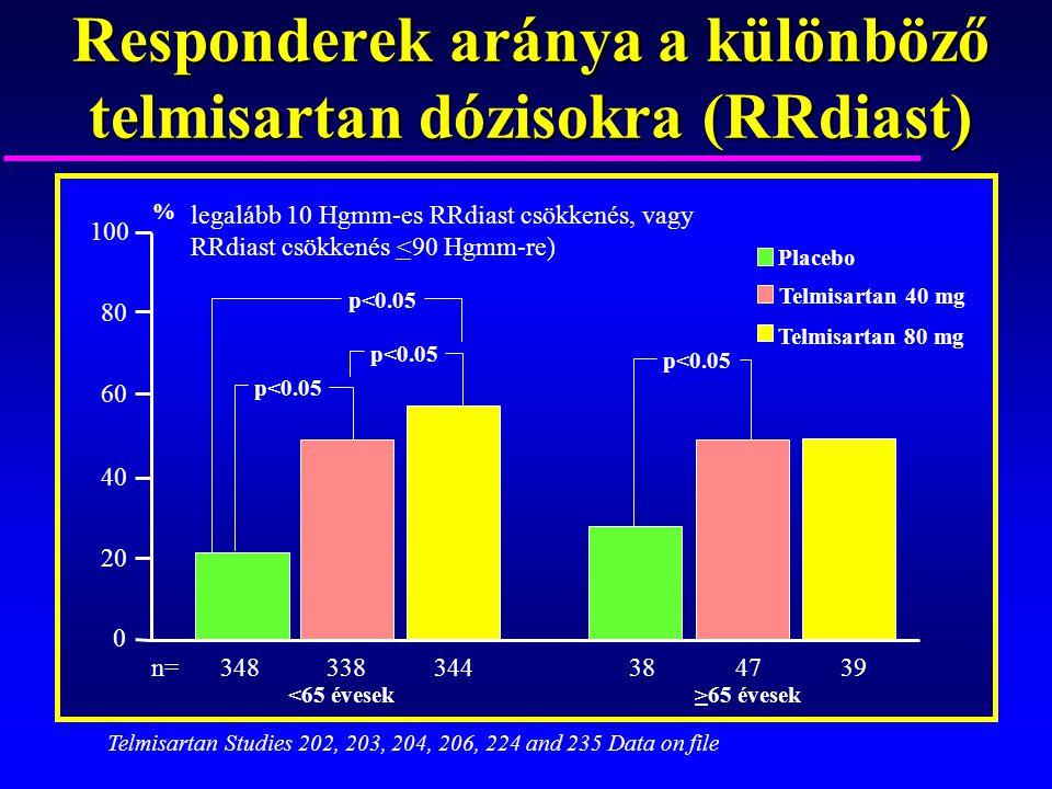 Responderek aránya a különböző telmisartan dózisokra (RRdiast) p<0.05 Placebo Telmisartan 80 mg Telmisartan 40 mg legalább 10 Hgmm-es RRdiast csökkené