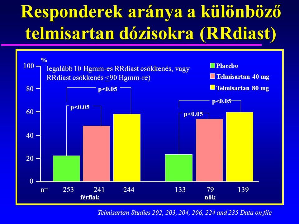 Responderek aránya a különböző telmisartan dózisokra (RRdiast) nőkférfiak 253241244133 79139 p<0.05 Placebo Telmisartan 80 mg Telmisartan 40 mg % n= 1