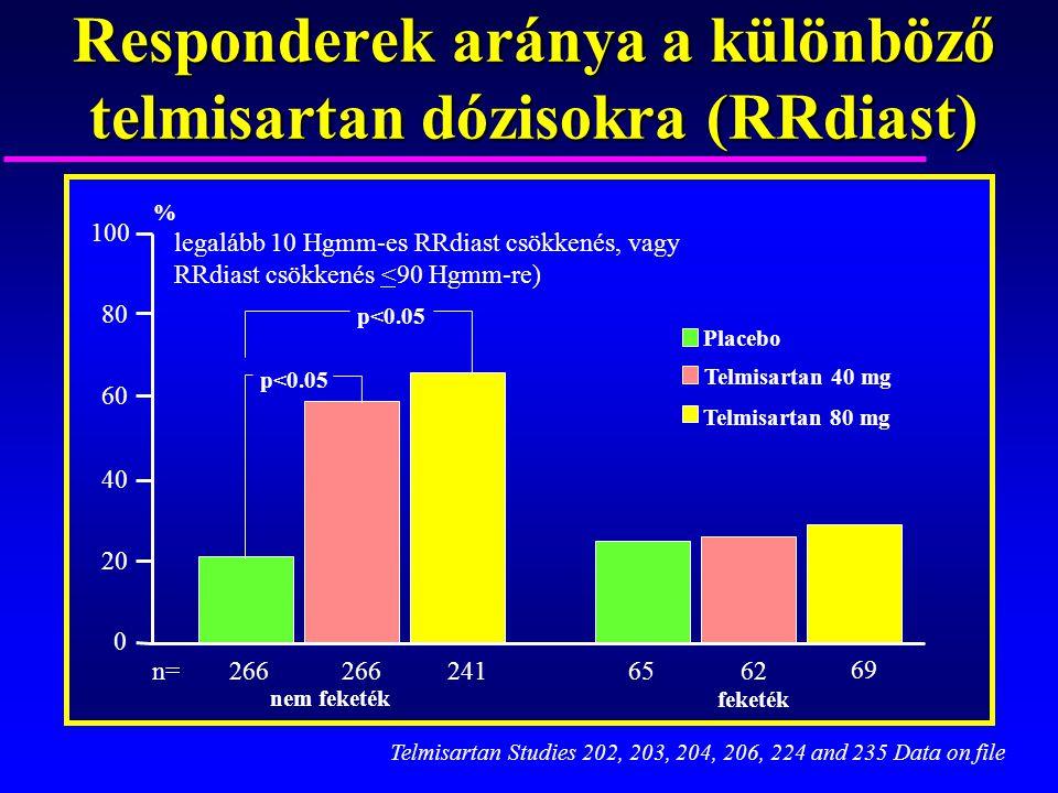 Responderek aránya a különböző telmisartan dózisokra (RRdiast) feketék nem feketék 266 24165 62 69 p<0.05 Placebo Telmisartan 80 mg Telmisartan 40 mg