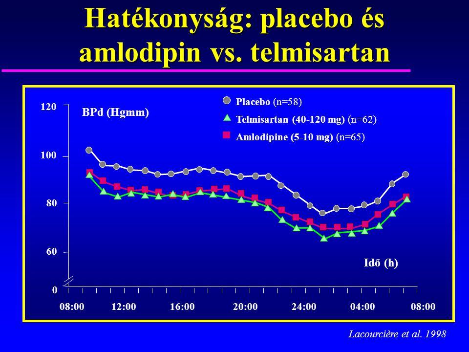 Hatékonyság: placebo és amlodipin vs. telmisartan Placebo (n=58) Amlodipine (5-10 mg) (n=65) Telmisartan (40-120 mg) (n=62) 120 100 80 60 0 Idő (h) 08