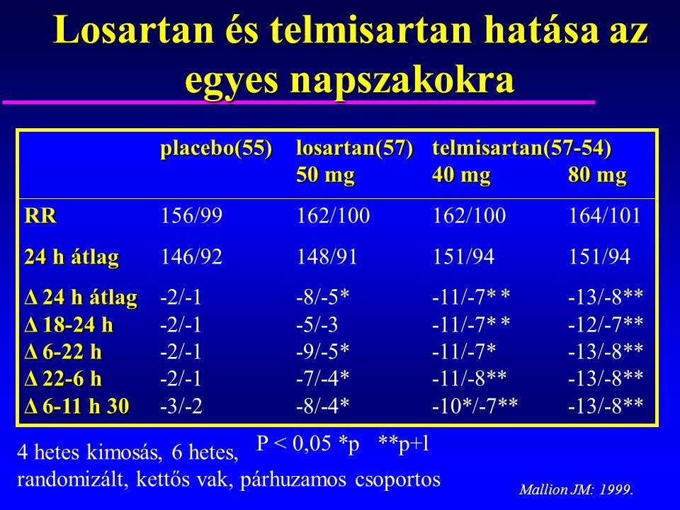 Losartan és telmisartan hatása az egyes napszakokra placebo(55)losartan(57)telmisartan(57-54) 50 mg40 mg80 mg RR RR156/99162/100162/100164/101 24 h át