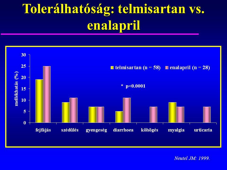 Tolerálhatóság: telmisartan vs. enalapril Neutel JM: 1999. * * p<0.0001