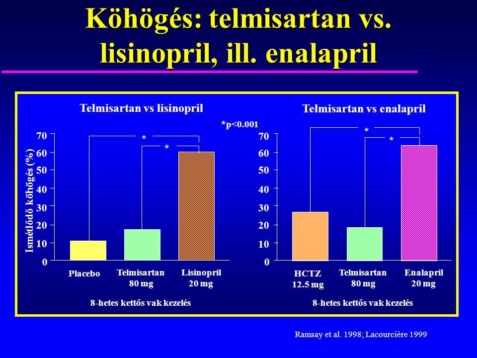 Köhögés: telmisartan vs. lisinopril, ill. enalapril Ismétlődő köhögés (%) Lisinopril 20 mg Telmisartan 80 mg Ramsay et al. 1998; Lacourcière 1999 Plac