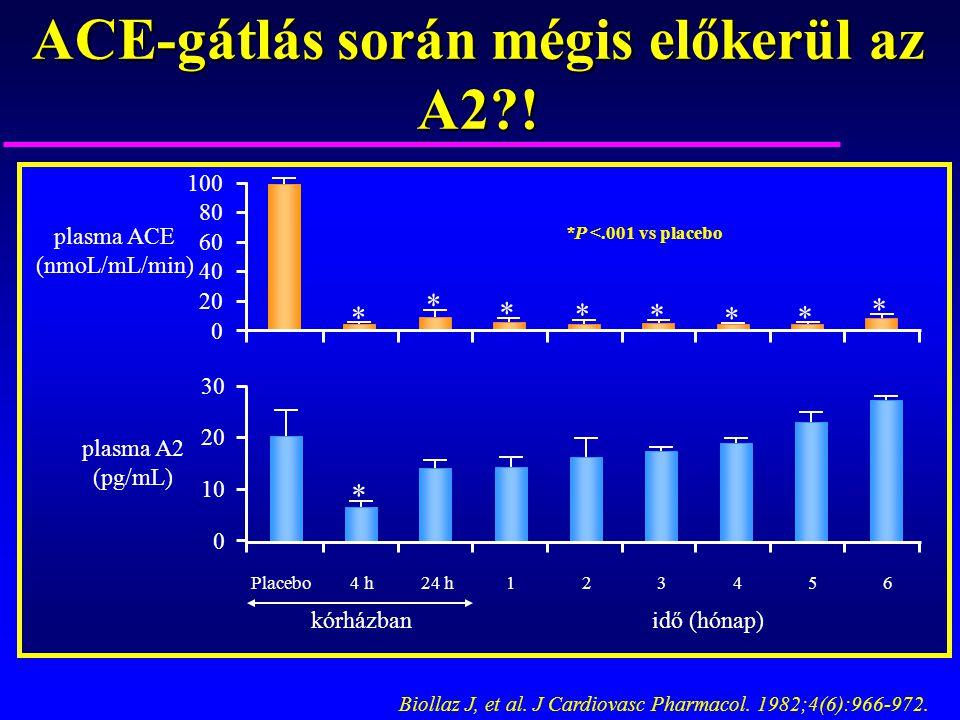 ACE-gátlás során mégis előkerül az A2?! Biollaz J, et al. J Cardiovasc Pharmacol. 1982;4(6):966-972. plasma A2 (pg/mL) plasma ACE (nmoL/mL/min) * * *
