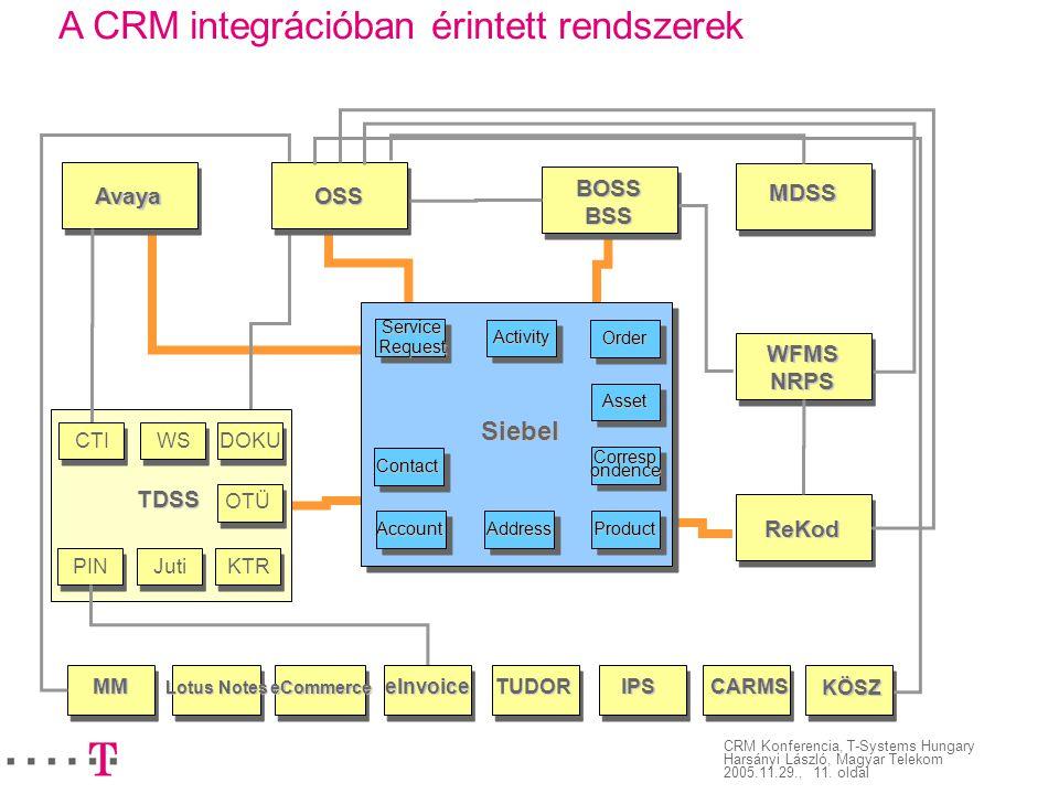 CRM Konferencia, T-Systems Hungary Harsányi László, Magyar Telekom 2005.11.29., 11. oldal A CRM integrációban érintett rendszerekOSS BOSSBSS MDSS Avay