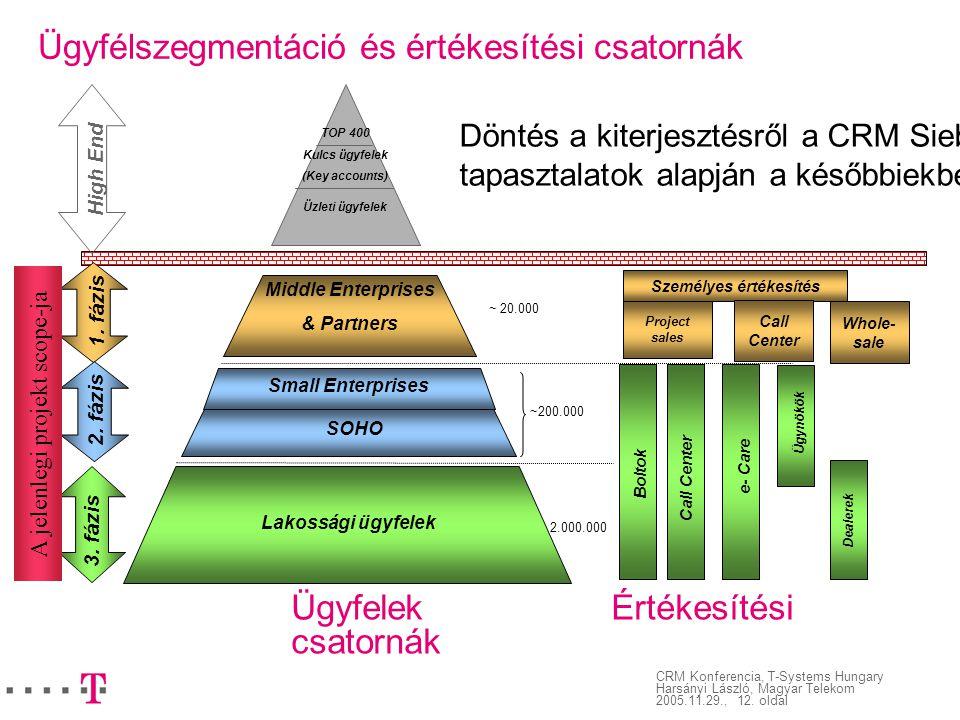 CRM Konferencia, T-Systems Hungary Harsányi László, Magyar Telekom 2005.11.29., 12. oldal High End TOP 400 Kulcs ügyfelek (Key accounts) Üzleti ügyfel