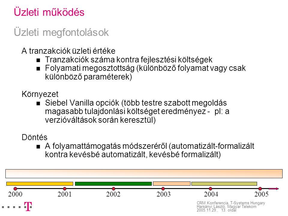 CRM Konferencia, T-Systems Hungary Harsányi László, Magyar Telekom 2005.11.29., 13. oldal Üzleti működés Üzleti megfontolások A tranzakciók üzleti ért