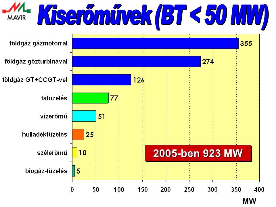 2005-ben 923 MW MW