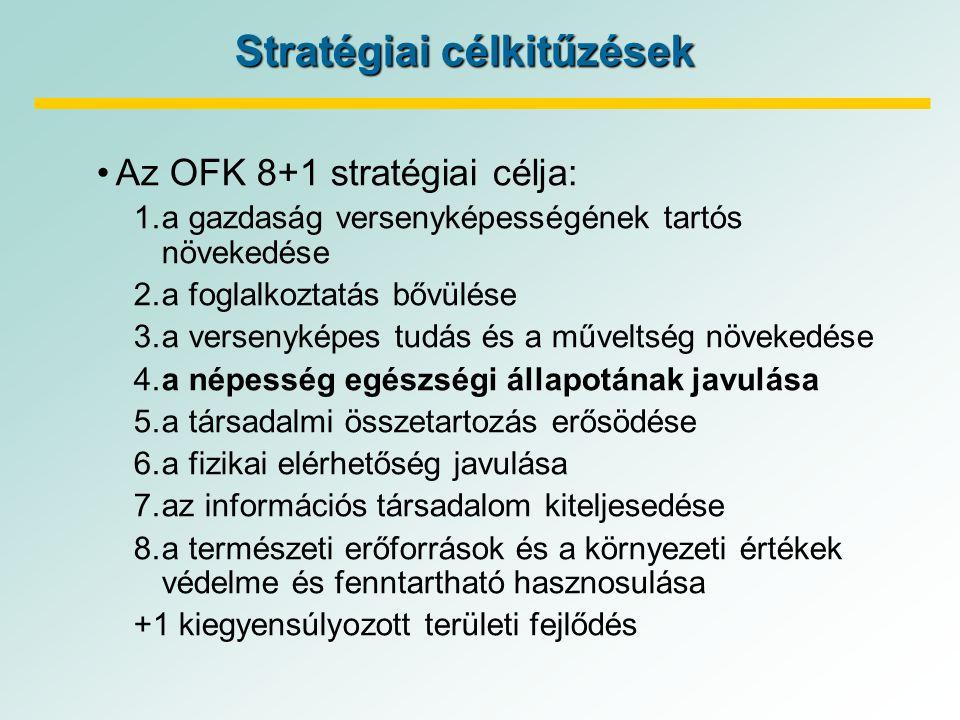 Stratégiai célkitűzések Az OFK 8+1 stratégiai célja: 1.a gazdaság versenyképességének tartós növekedése 2.a foglalkoztatás bővülése 3.a versenyképes tudás és a műveltség növekedése 4.a népesség egészségi állapotának javulása 5.a társadalmi összetartozás erősödése 6.a fizikai elérhetőség javulása 7.az információs társadalom kiteljesedése 8.a természeti erőforrások és a környezeti értékek védelme és fenntartható hasznosulása +1 kiegyensúlyozott területi fejlődés