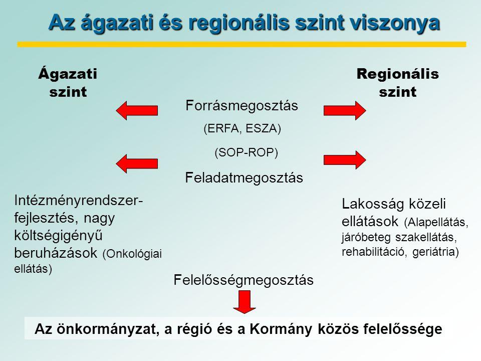 Az ágazati és regionális szint viszonya Ágazati szint Regionális szint (SOP-ROP) Feladatmegosztás Intézményrendszer- fejlesztés, nagy költségigényű beruházások (Onkológiai ellátás) Lakosság közeli ellátások (Alapellátás, járóbeteg szakellátás, rehabilitáció, geriátria) Forrásmegosztás (ERFA, ESZA) Az önkormányzat, a régió és a Kormány közös felelőssége Felelősségmegosztás