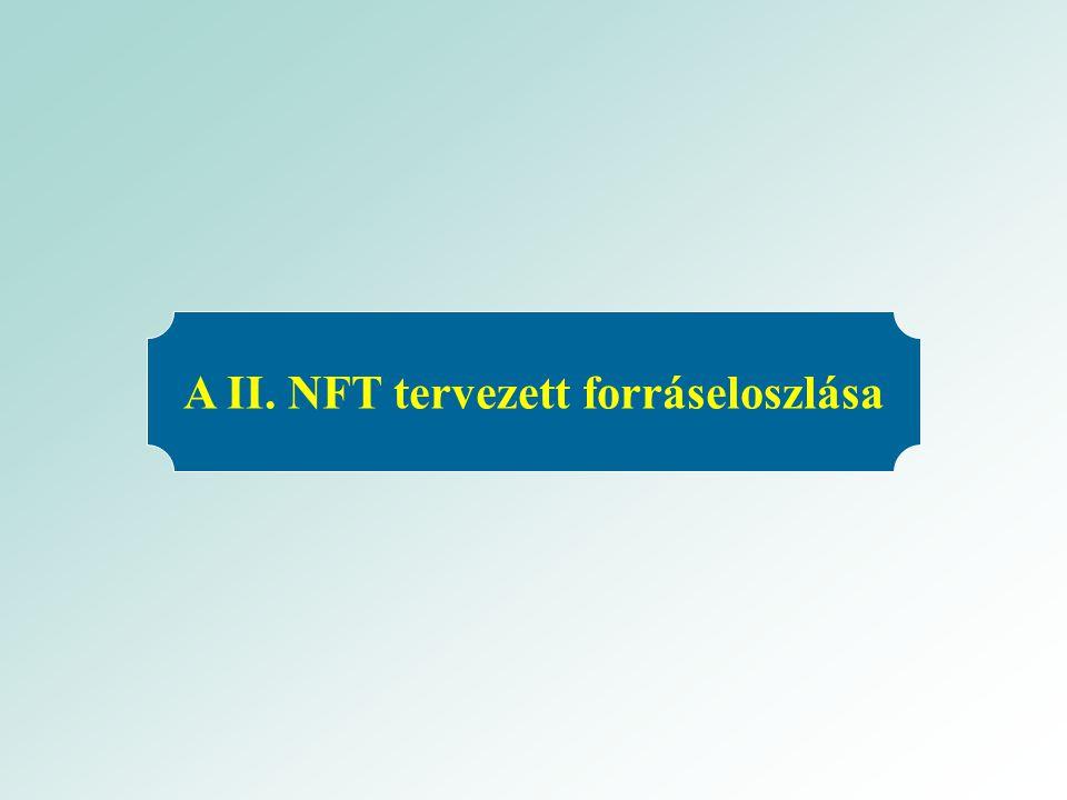 A II. NFT tervezett forráseloszlása