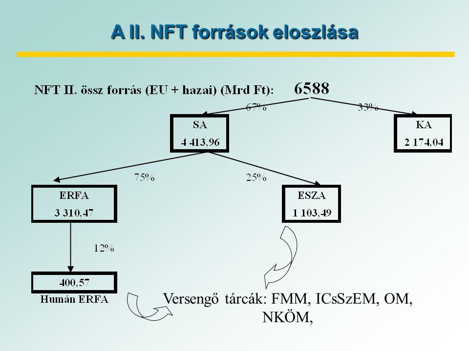 A II. NFT források eloszlása Versengő tárcák: FMM, ICsSzEM, OM, NKÖM,