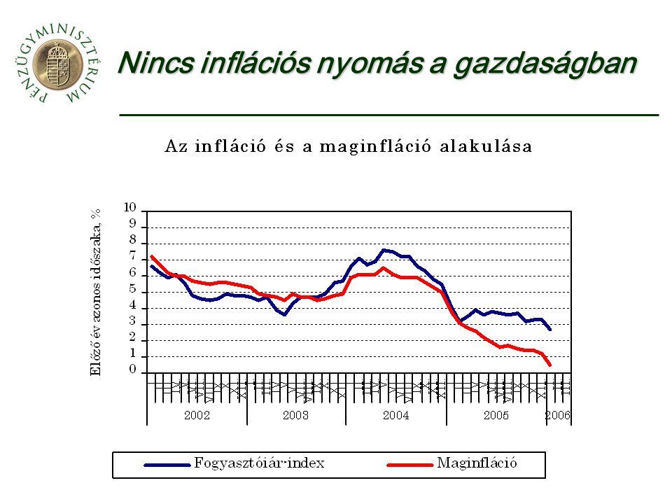 Nincs inflációs nyomás a gazdaságban