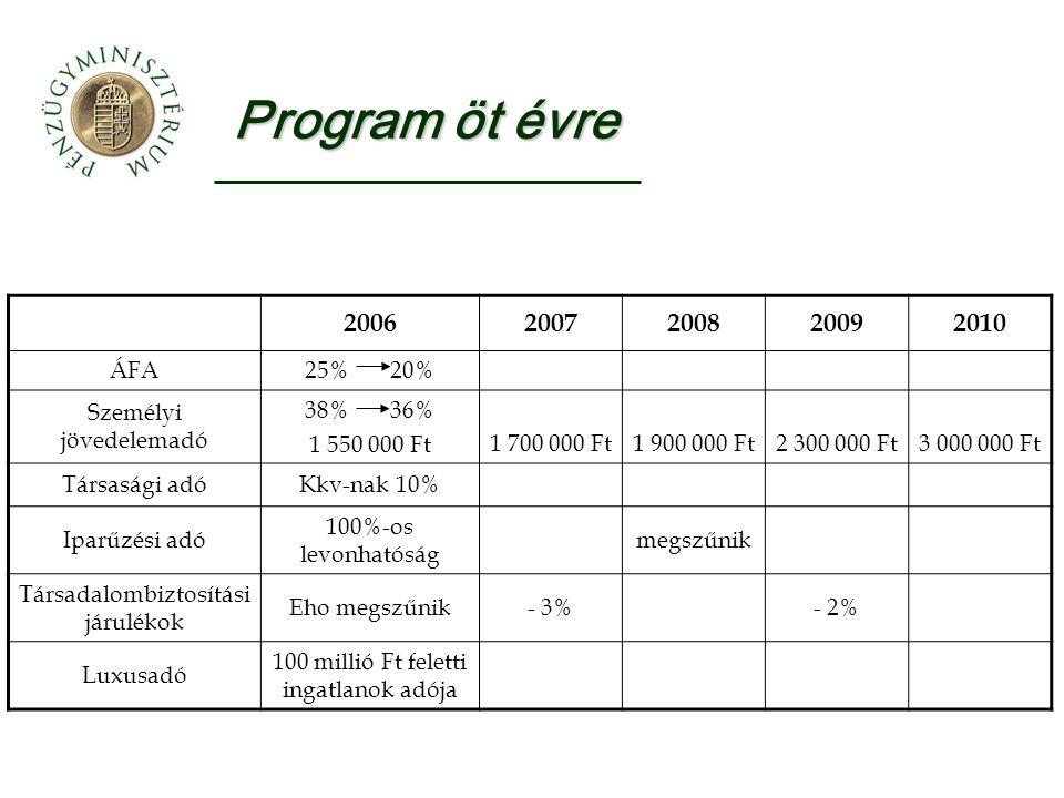 Program öt évre 20062007200820092010 ÁFA 25% 20% Személyi jövedelemadó 38% 36% 1 550 000 Ft 1 700 000 Ft1 900 000 Ft2 300 000 Ft3 000 000 Ft Társasági adóKkv-nak 10% Iparűzési adó 100%-os levonhatóság megszűnik Társadalombiztosítási járulékok Eho megszűnik- 3%- 2% Luxusadó 100 millió Ft feletti ingatlanok adója