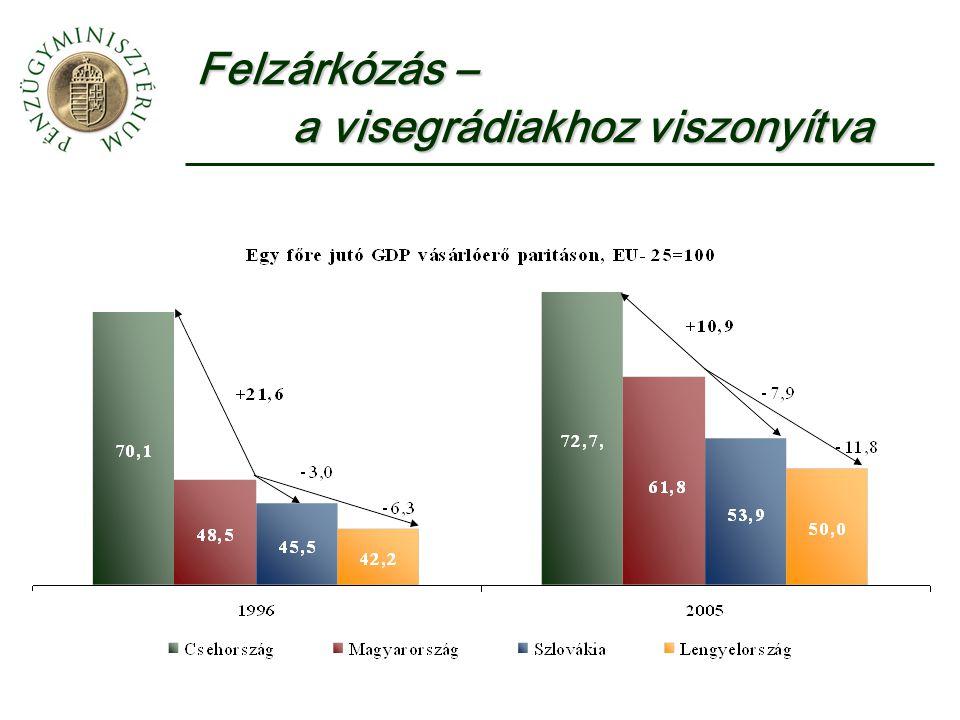Felzárkózás 1996-2005 (GDP/fő vásárlóerő paritáson) 19961997200020042005Felzárkózás EU 25100,0 Eurózóna110,5109,9110,0106,2105,8-4,7 Csehország70.167,9 63,870,472,7+2,6 Észtország34,838,2 41,151,355,1+20,3 Ciprus79,778,4 81,083,383,384,5+4,8 Lettország30,232,2 32,2 35,042,942,946,4+16,2 Litvánia34,736,536,538,247,950,9+16,2 Magyarország48,549,653,060,261,8+13,3 Málta:76,069,268,5 Lengyelország42,244,044,046,948,950,0+7,8 Szlovénia69,070,770,773,079,281,2+12,2 Szlovákia45,546,347,251,951,953,9+8,4 Forrás: Eurostat