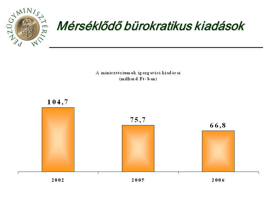 Mérséklődő bürokratikus kiadások
