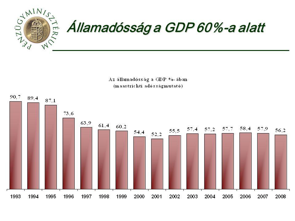 Államadósság a GDP 60%-a alatt