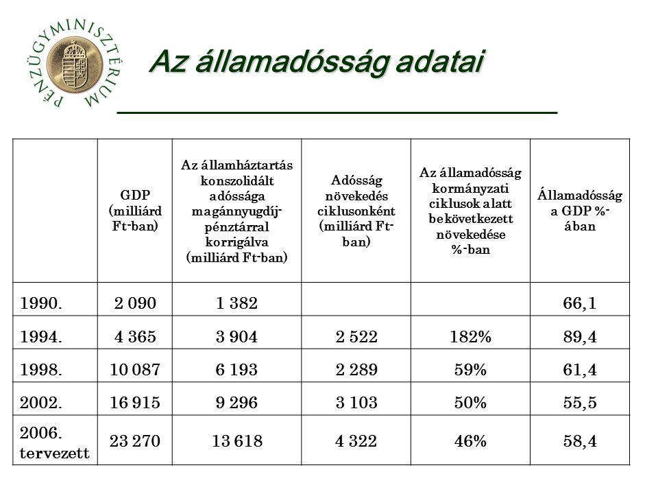 Az államadósság adatai GDP (milliárd Ft-ban) Az államháztartás konszolidált adóssága magánnyugdíj- pénztárral korrigálva (milliárd Ft-ban) Adósság növekedés ciklusonként (milliárd Ft- ban) Az államadósság kormányzati ciklusok alatt bekövetkezett növekedése %-ban Államadósság a GDP %- ában 1990.2 0901 382 66,1 1994.4 3653 9042 522182%89,4 1998.10 0876 1932 28959%61,4 2002.16 9159 2963 10350%55,5 2006.