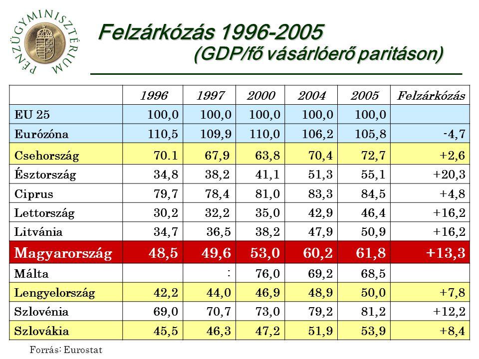 Négy év alatt 26%-os reálbér növekedés