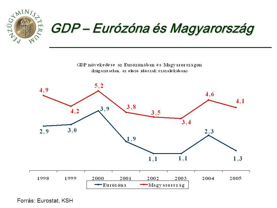 GDP – Eurózóna és Magyarország Forrás: Eurostat, KSH